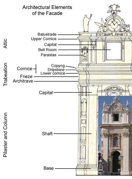 Facade Of St Peter 39 S Basilica